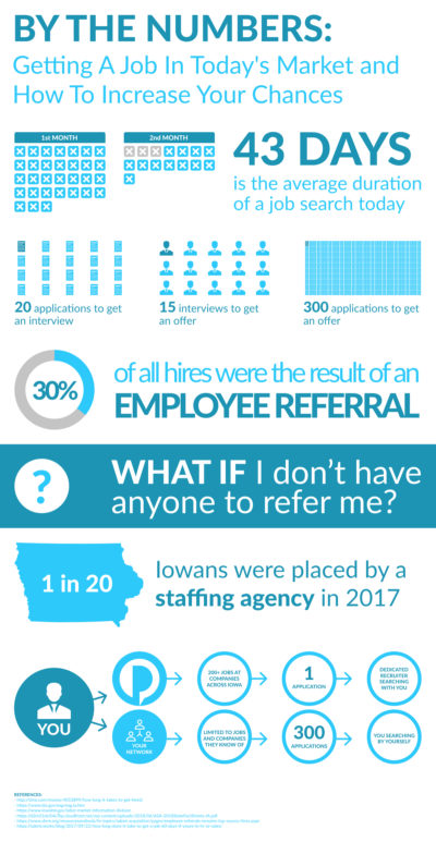 Infographic including stats that are helpful in looking for a job